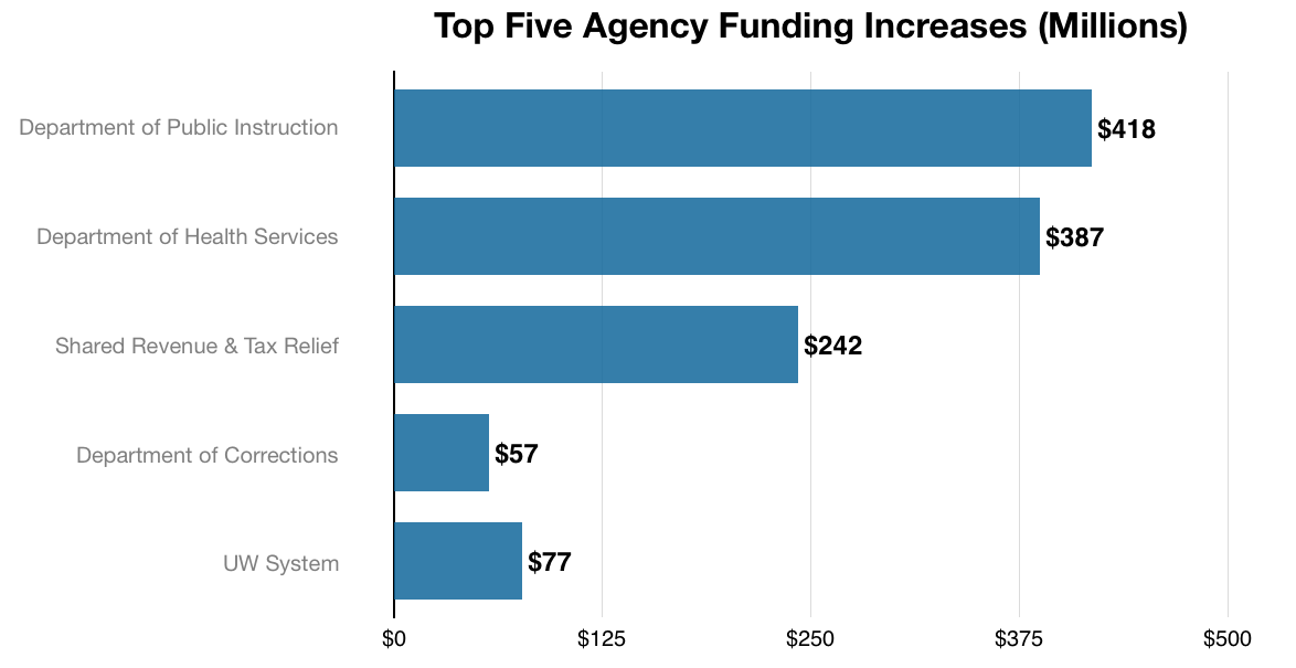 Top Five Agency Funding Increases (Millions).png