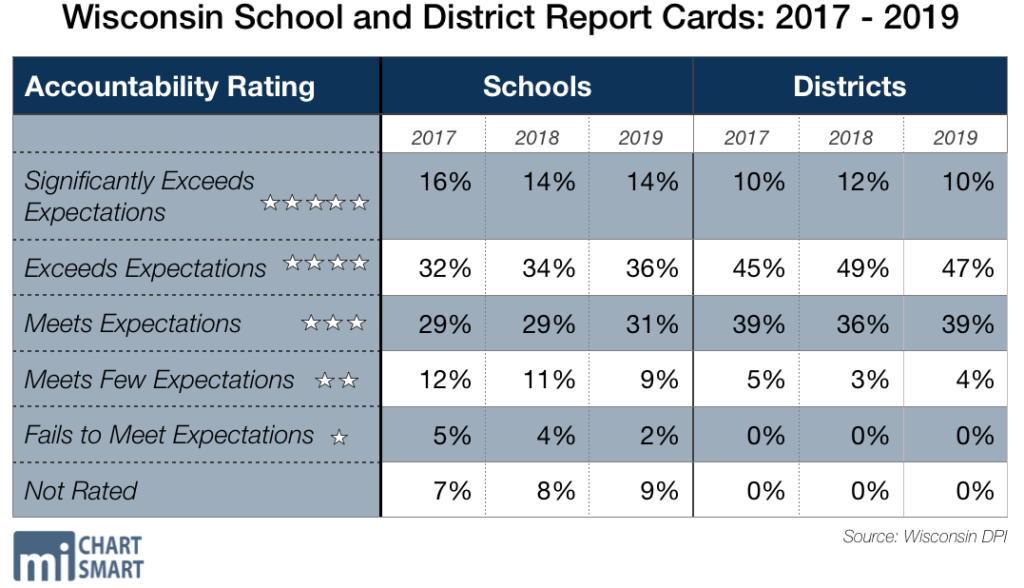 "2019 Wisconsin District and School Report Cards - Districts Fare Worse, Schools Fare Better For the first time sine 2017, a district has been marked ""failing."" Yet compared to last year, the number of failing schools fell by nearly half"