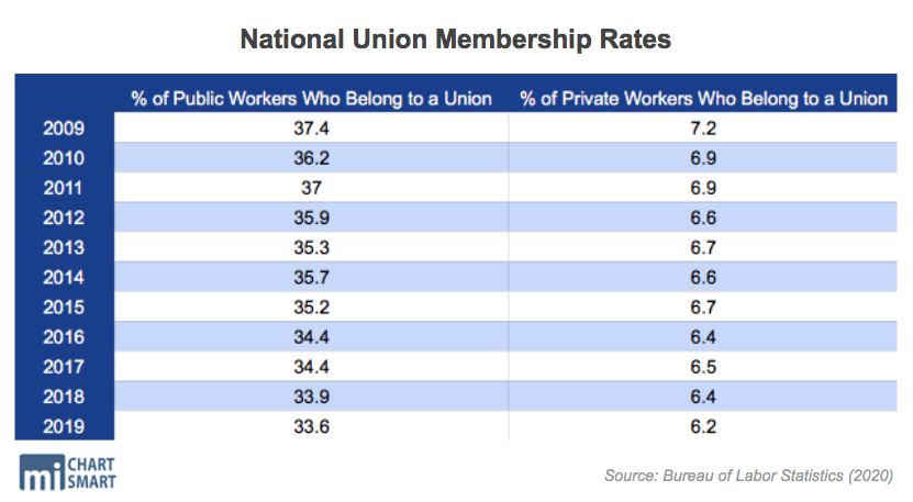 National Union Membership Rates