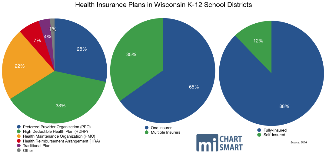 Wisconsin School District Employees Pay On Average $82 A ...